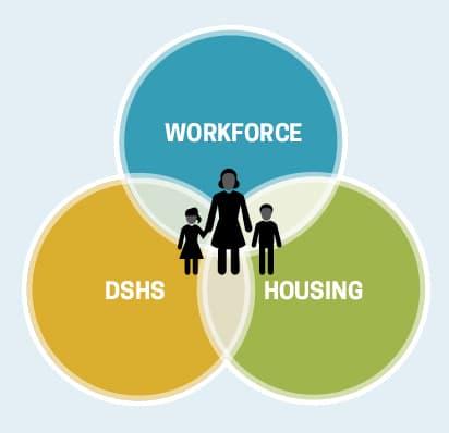 Workforce DSHS Housing Cross-System Partnership