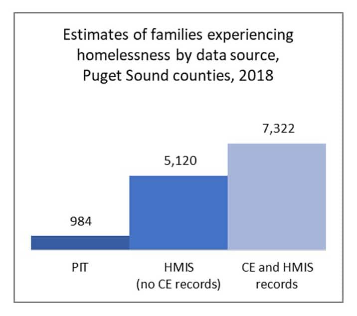 Homeless Data Comparison