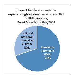 FamilyHomelessness Data HMIS CE Comparison